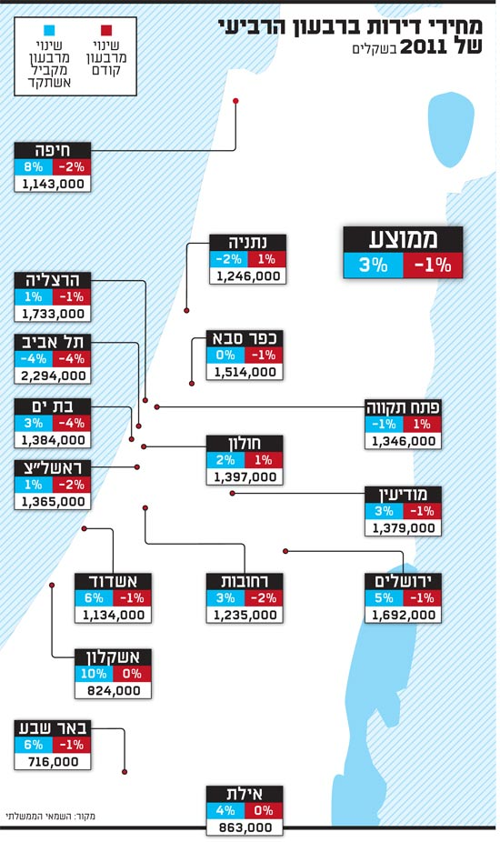מחירי דירות ברבעון הרביעי של 2011